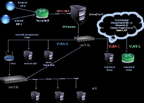 isp bandwidth management diagram